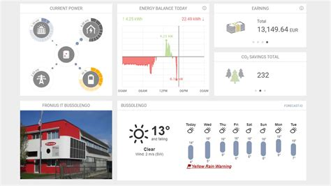 Modern system monitoring for photovoltaics - Fronius Solar